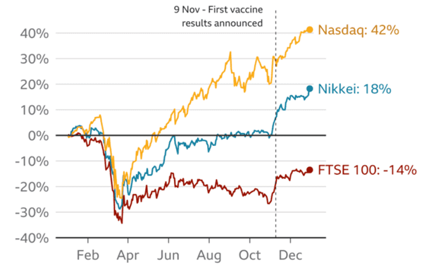 Market gains chart COVID-19